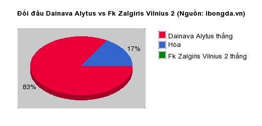 Thống kê đối đầu Dainava Alytus vs Fk Zalgiris Vilnius 2