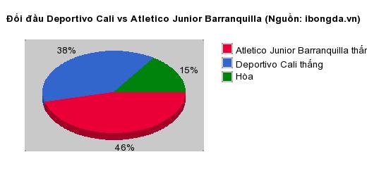 Thống kê đối đầu Deportivo Cali vs Atletico Junior Barranquilla