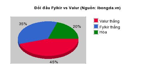 Thống kê đối đầu Fylkir vs Valur