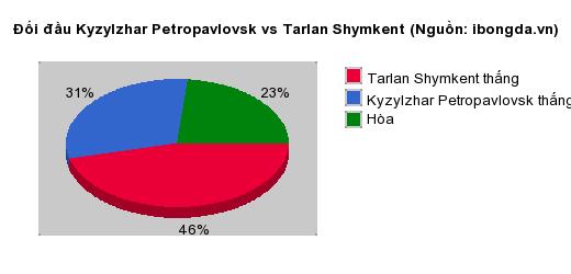 Thống kê đối đầu Kyzylzhar Petropavlovsk vs Tarlan Shymkent