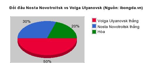 Thống kê đối đầu Nosta Novotroitsk vs Volga Ulyanovsk