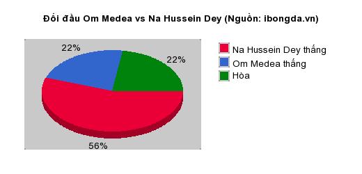 Thống kê đối đầu Om Medea vs Na Hussein Dey