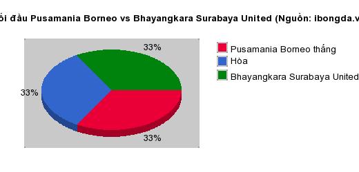 Thống kê đối đầu Pusamania Borneo vs Bhayangkara Surabaya United