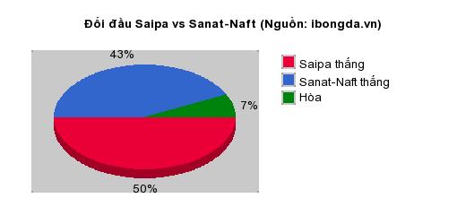Thống kê đối đầu Saipa vs Sanat-Naft