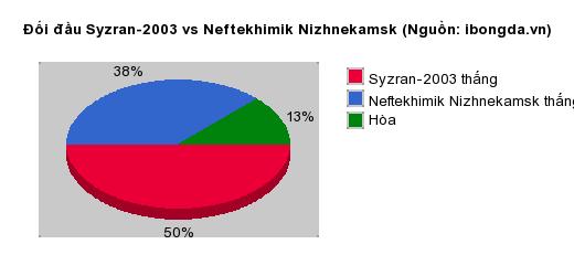 Thống kê đối đầu Syzran-2003 vs Neftekhimik Nizhnekamsk