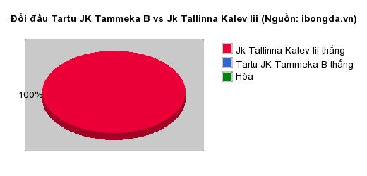 Thống kê đối đầu Tartu JK Tammeka B vs Jk Tallinna Kalev Iii