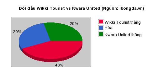 Thống kê đối đầu Wikki Tourist vs Kwara United