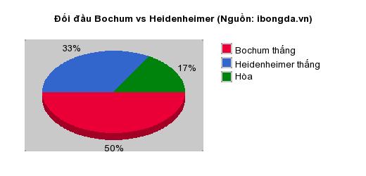 Thống kê đối đầu Bochum vs Heidenheimer