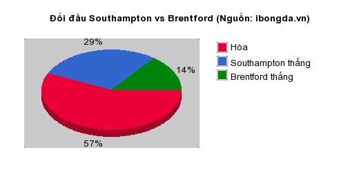 Thống kê đối đầu Southampton vs Brentford