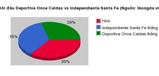 Thống kê đối đầu Deportiva Once Caldas vs Independiente Santa Fe