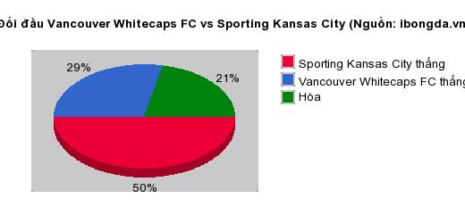 Thống kê đối đầu Vancouver Whitecaps FC vs Sporting Kansas City