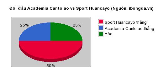 Thống kê đối đầu Academia Cantolao vs Sport Huancayo