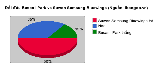 Thống kê đối đầu Busan I'Park vs Suwon Samsung Bluewings