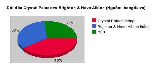 Thống kê đối đầu Crystal Palace vs Brighton & Hove Albion