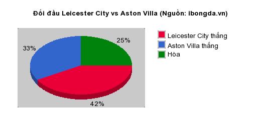 Thống kê đối đầu Leicester City vs Aston Villa