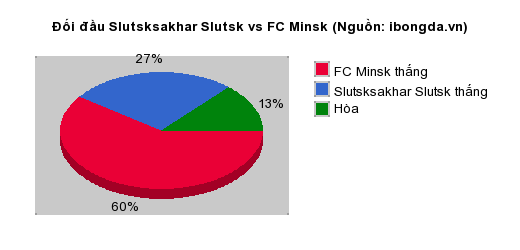 Thống kê đối đầu Slutsksakhar Slutsk vs FC Minsk