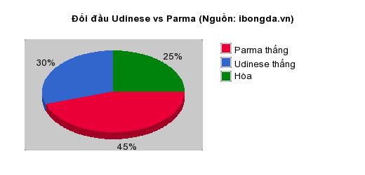 Thống kê đối đầu Udinese vs Parma