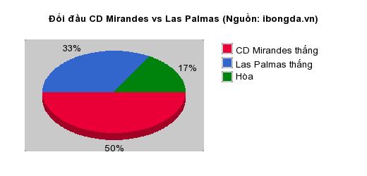 Thống kê đối đầu CD Mirandes vs Las Palmas