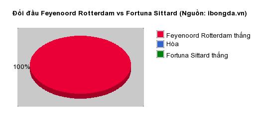 Thống kê đối đầu Feyenoord Rotterdam vs Fortuna Sittard