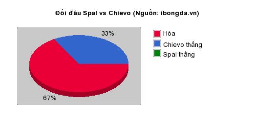 Thống kê đối đầu Spal vs Chievo