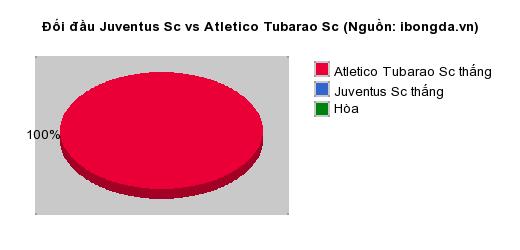 Thống kê đối đầu Juventus Sc vs Atletico Tubarao Sc