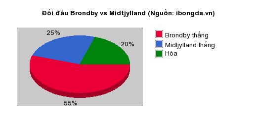Thống kê đối đầu Brondby vs Midtjylland