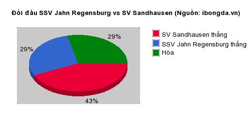Thống kê đối đầu SSV Jahn Regensburg vs SV Sandhausen