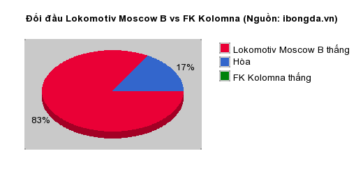 8Live nhận định Lokomotiv Moscow B vs FK Kolomna 21h00 ngày 17/07