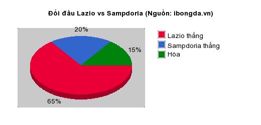 Thống kê đối đầu Lazio vs Sampdoria