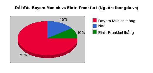 Thống kê đối đầu Bayern Munich vs Eintr. Frankfurt