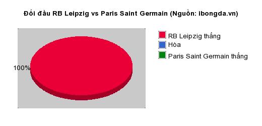 Thống kê đối đầu RB Leipzig vs Paris Saint Germain