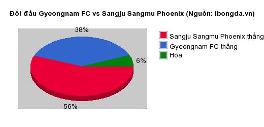 Thống kê đối đầu Gyeongnam FC vs Sangju Sangmu Phoenix