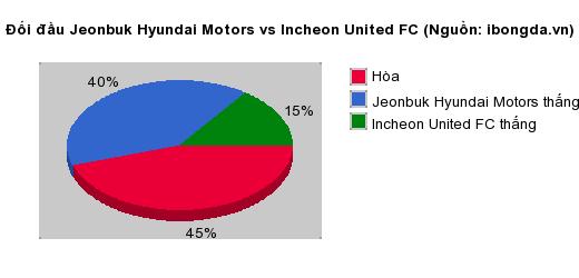 Thống kê đối đầu Jeonbuk Hyundai Motors vs Incheon United FC