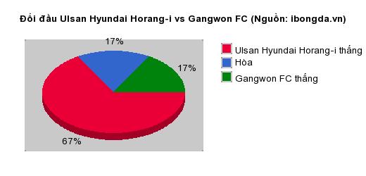 Thống kê đối đầu Ulsan Hyundai Horang-i vs Gangwon FC