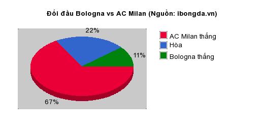 Thống kê đối đầu Bologna vs AC Milan