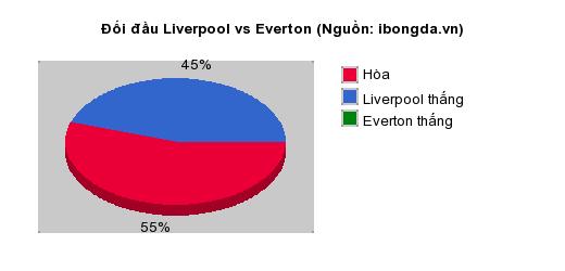 Thống kê đối đầu Liverpool vs Everton