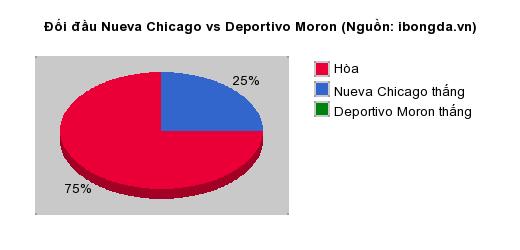 Trandau.net nhận định Nueva Chicago vs Deportivo Moron 01h30 ngày 20/08