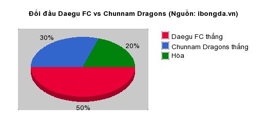 Thống kê đối đầu Daegu FC vs Chunnam Dragons