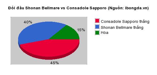 Thống kê đối đầu Shonan Bellmare vs Consadole Sapporo