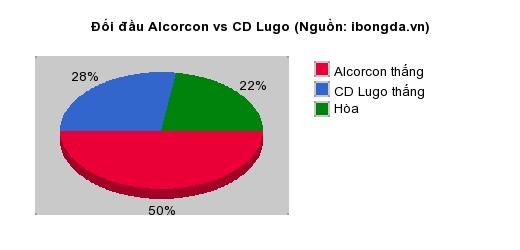 Thống kê đối đầu Alcorcon vs CD Lugo