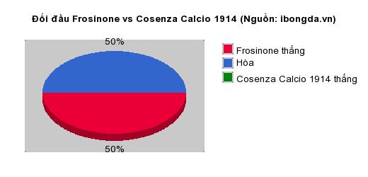Thống kê đối đầu Frosinone vs Cosenza Calcio 1914