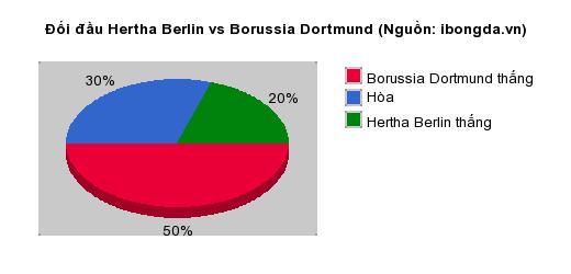Thống kê đối đầu Hertha Berlin vs Borussia Dortmund
