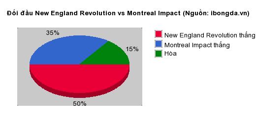 Thống kê đối đầu New England Revolution vs Montreal Impact