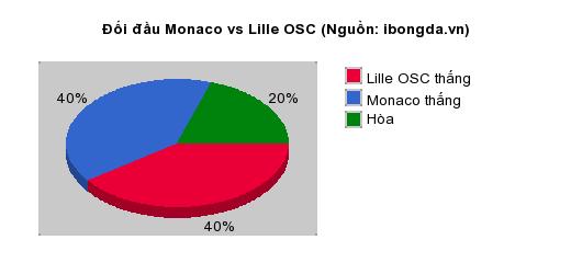 Thống kê đối đầu Monaco vs Lille OSC