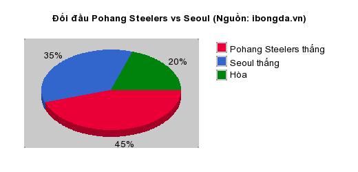 Thống kê đối đầu Pohang Steelers vs Seoul