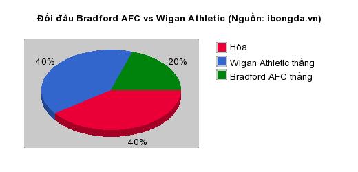 Trandau.net nhận định Bradford AFC vs Wigan Athletic 21h00 ngày 20/07