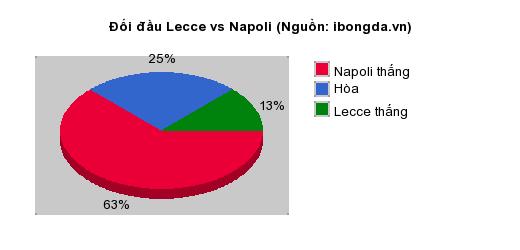 Thống kê đối đầu Lecce vs Napoli