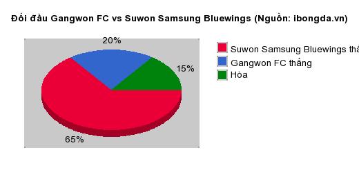 Thống kê đối đầu Gangwon FC vs Suwon Samsung Bluewings