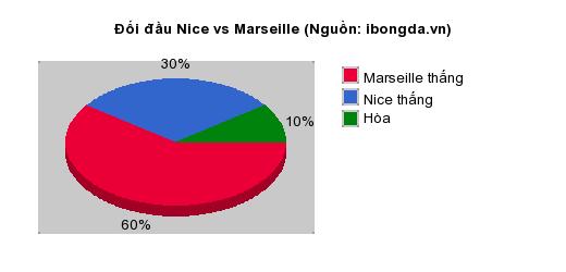 Thống kê đối đầu Nice vs Marseille