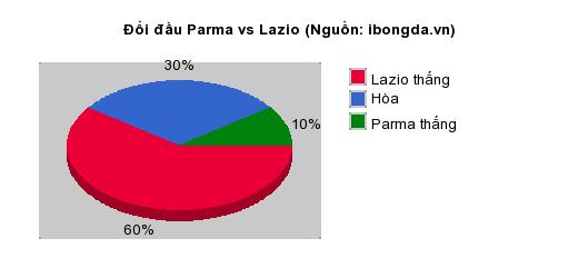 Thống kê đối đầu Parma vs Lazio